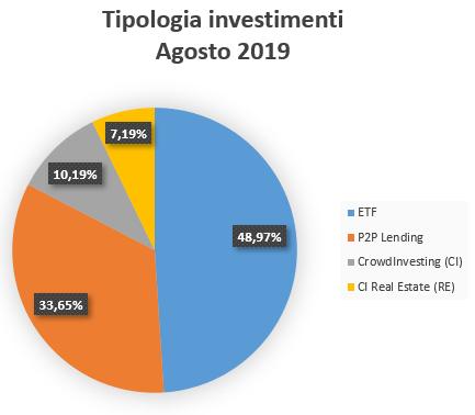 Tipologia Investimenti Agosto 2019