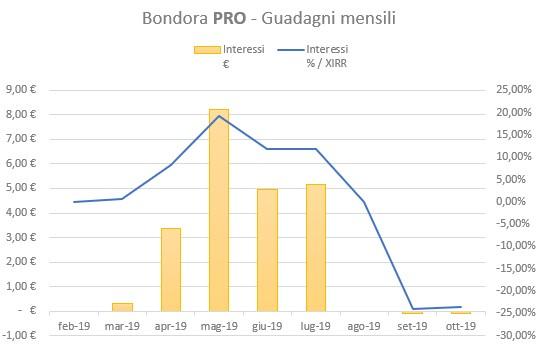 Bondora PRO Guadagni Ottobre 2019