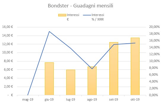 Bondster Guadagni Ottobre 2019