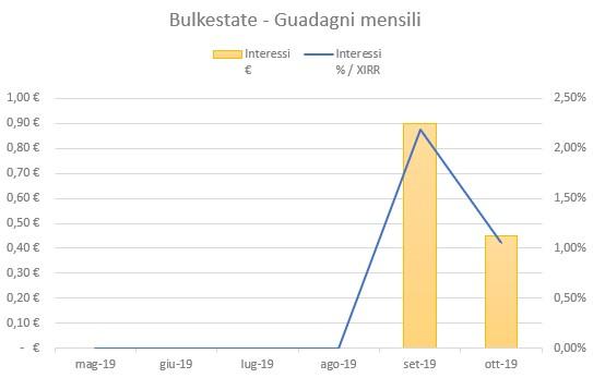 Bulkestate Guadagni Ottobre 2019
