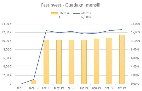 FastInvest Guadagni Ottobre 2019