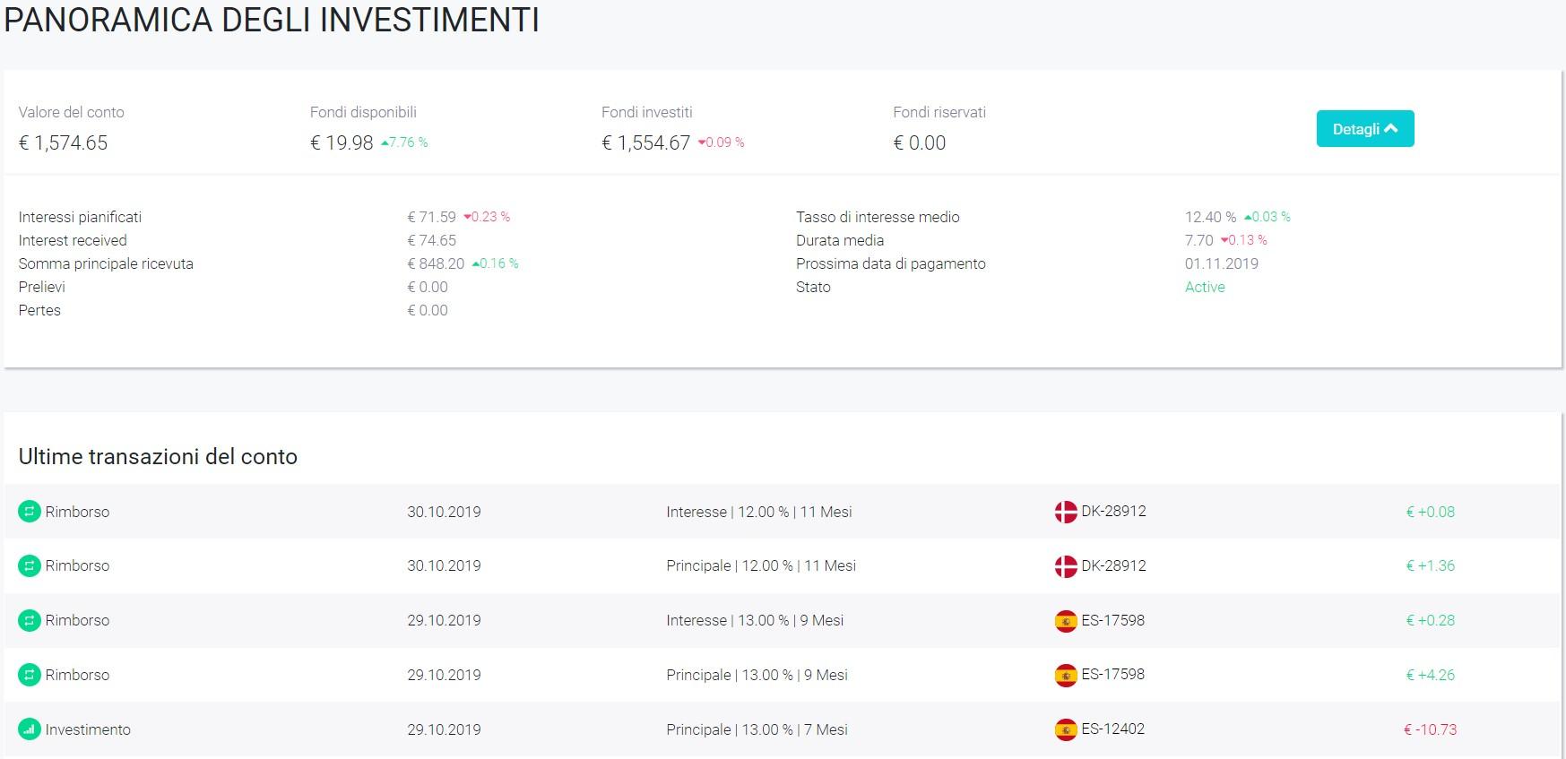 FastInvest Overview Ottobre 2019