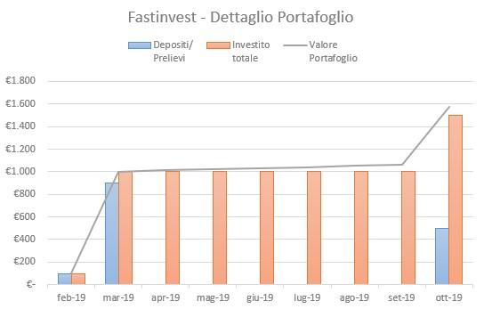FastInvest Portafoglio Ottobre 2019