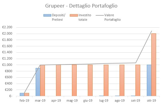 Grupeer Portafoglio Ottobre 2019