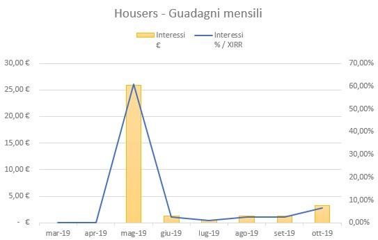 Housers Guadagni Ottobre 2019