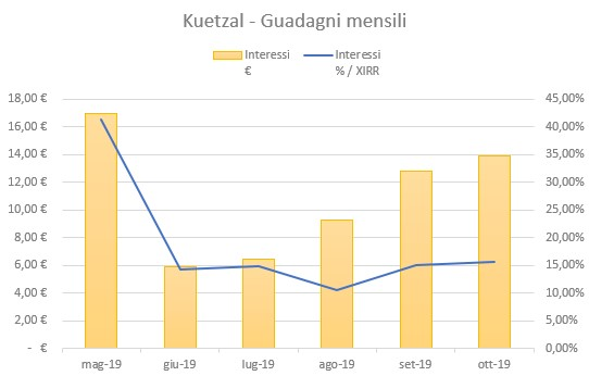 Kuetzal Guadagni Ottobre 2019