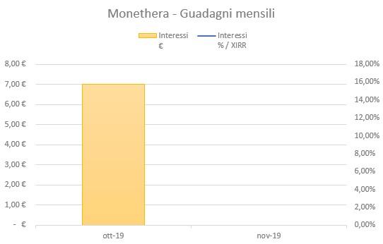 Monethera Guadagni Ottobre 2019