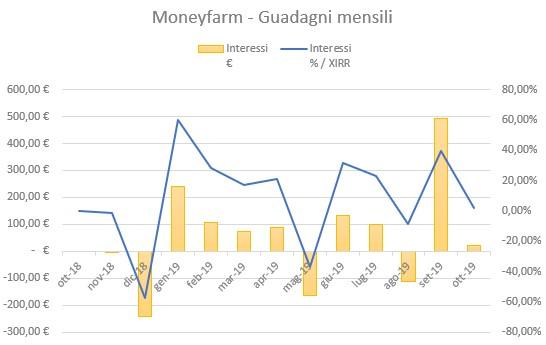 Moneyfarm Guadagni Ottobre 2019