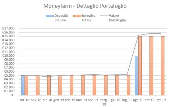 Moneyfarm Portafoglio Ottobre 2019
