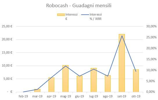 RoboCash Guadagni Ottobre 2019