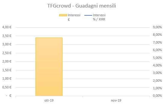 Tfgcrowd Guadagni Ottobre 2019