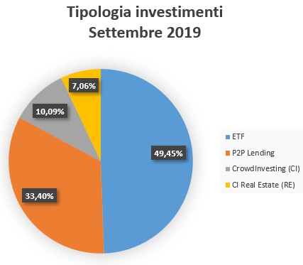 Tipologia Investimenti Settembre 2019
