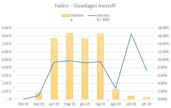 Twino Guadagni Ottobre 2019