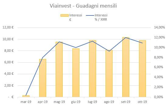 Viainvest Guadagni Ottobre 2019