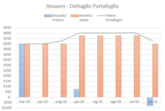 Housers Portafoglio Ottobre 2019
