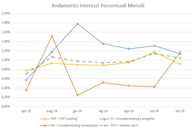 Interessi mensili per tipologia di investimento