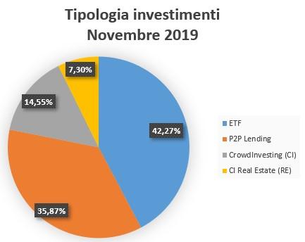 Tipologia Investimenti Novembre 2019