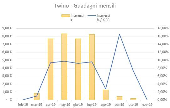 Twino Guadagni Novembre 2019