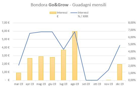 Bondora Go&Grow Guadagni Dicembre 2019