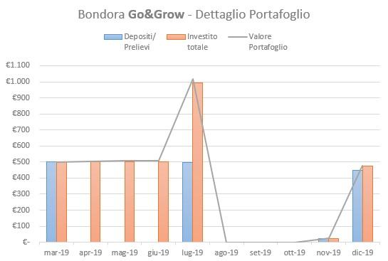 Bondora Go&Grow Portafoglio Dicembre 2019