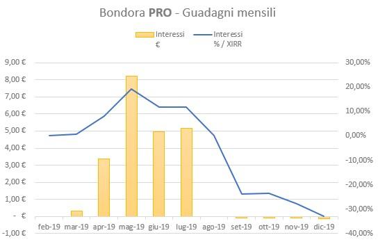 Bondora Pro Guadagni Dicembre 2019
