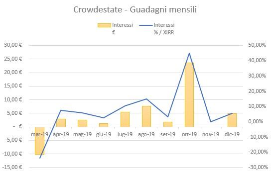 Crowdestate Guadagni Dicembre 2019