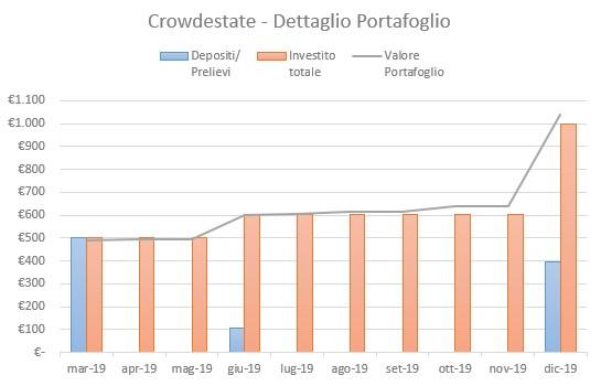 Crowdestate Portafoglio Dicembre 2019
