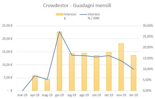 Crowdestor Guadagni Dicembre 2019