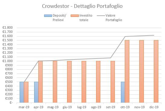 Crowdestor Portafoglio Dicembre 2019