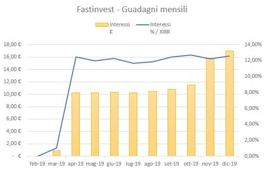 FastInvest Guadagni Dicembre 2019