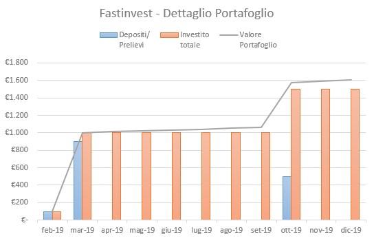 FastInvest Portafoglio Dicembre 2019