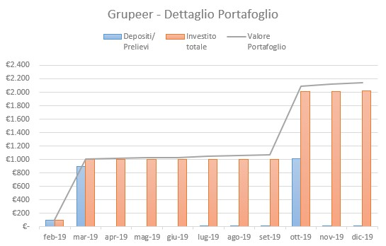 Grupeer Portafoglio Dicembre 2019