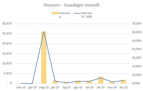Housers Guadagni Dicembre 2019