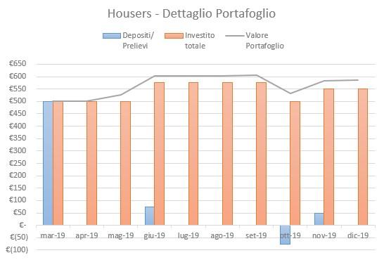 Housers Portafoglio Dicembre 2019