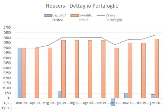 Housers Portafoglio Gennaio 2020