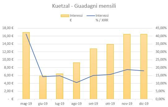 Kuetzal Guadagni Dicembre 2019