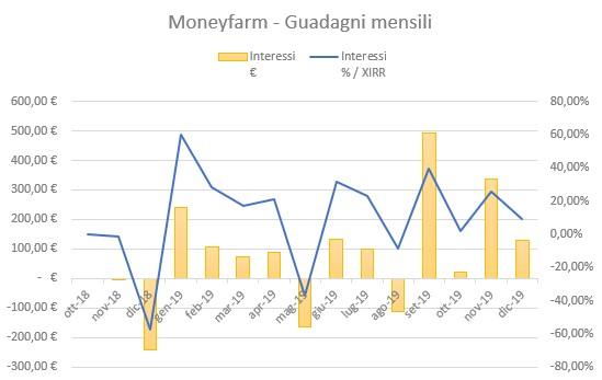Moneyfarm Guadagni Dicembre 2019