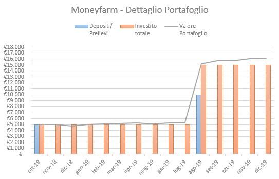 Moneyfarm Portafoglio Dicembre 2019