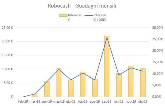 RoboCash Guadagni Dicembre 2019