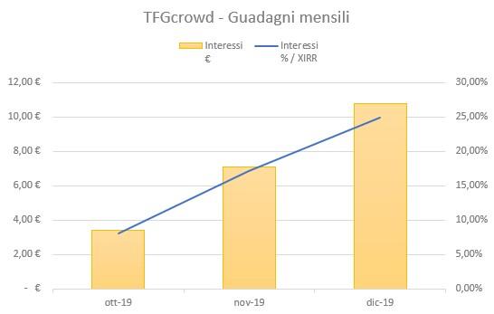 Tfgcrowd Guadagni Dicembre 2019