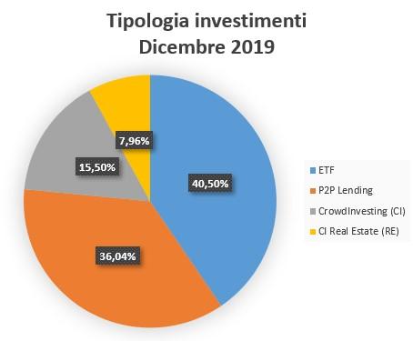 Tipologia Investimenti Dicembre 2019
