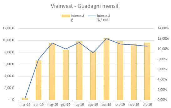 Viainvest Guadagni Dicembre 2019