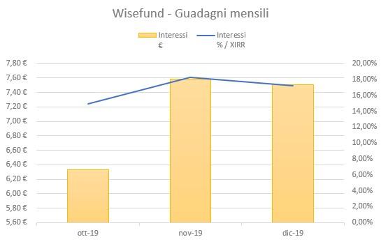 Wisefund Guadagni Dicembre 2019