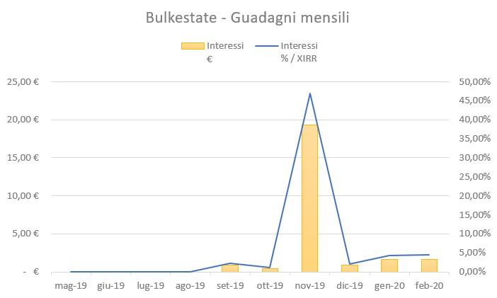 Bulkestate Guadagni Febbraio 2020