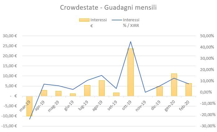 Crowdestate Guadagni Febbraio 2020