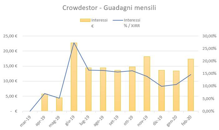 Crowdestor Guadagni Febbraio 2020