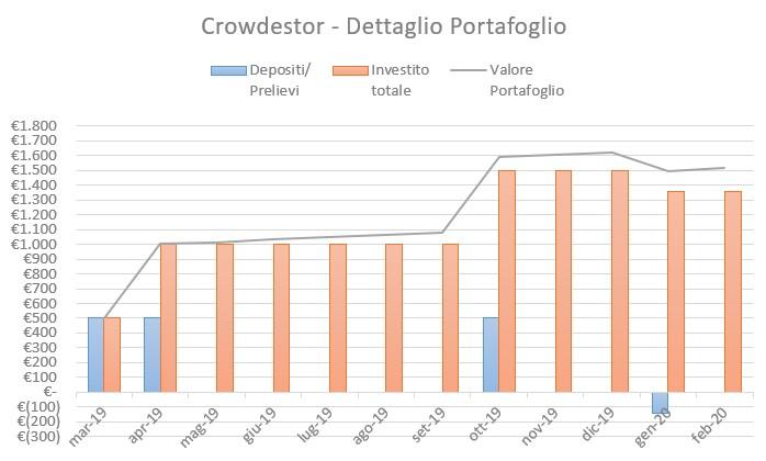 Crowdestor Portafoglio Febbraio 2020