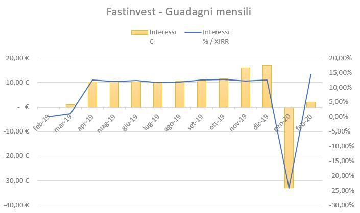 FastInvest Guadagni Febbraio 2020