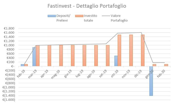 FastInvest Portafoglio Febbraio 2020