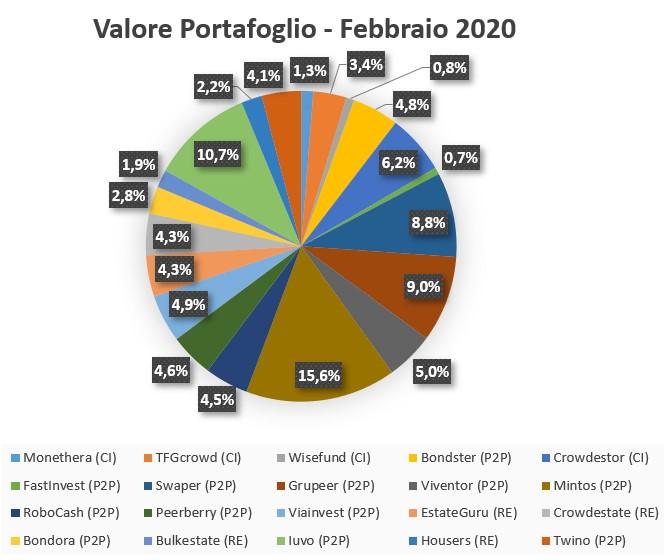 I miei investimenti Febbraio 2020